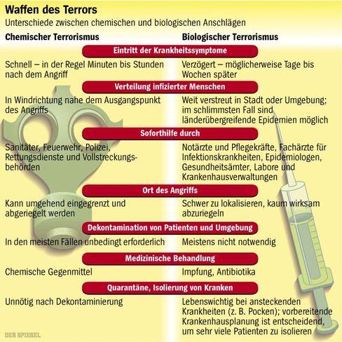 Waffen des Terrors: Die Unterschiede zwischen chemischen und biologischen Anschlägen