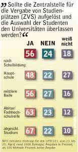 Umfrage: Mehrheit für Abschaffung der ZVS