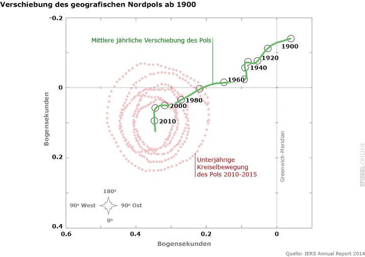 Wandernder Nordpol (für Großansicht Grafik anklicken)