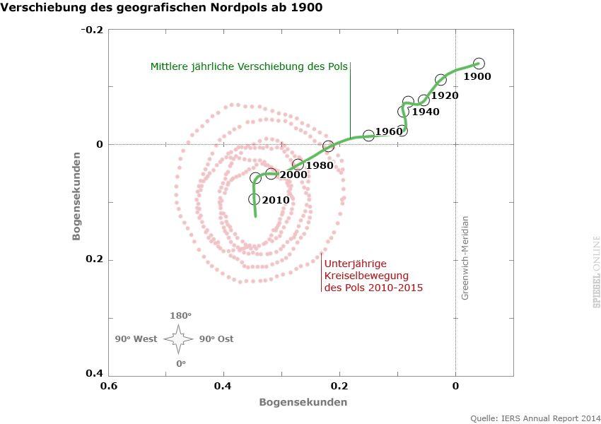 Grafik - Verschiebung des geografischen Nordpols ab 1900