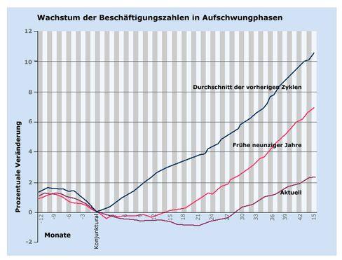 Job-Wachstum früher und heute im Vergleich