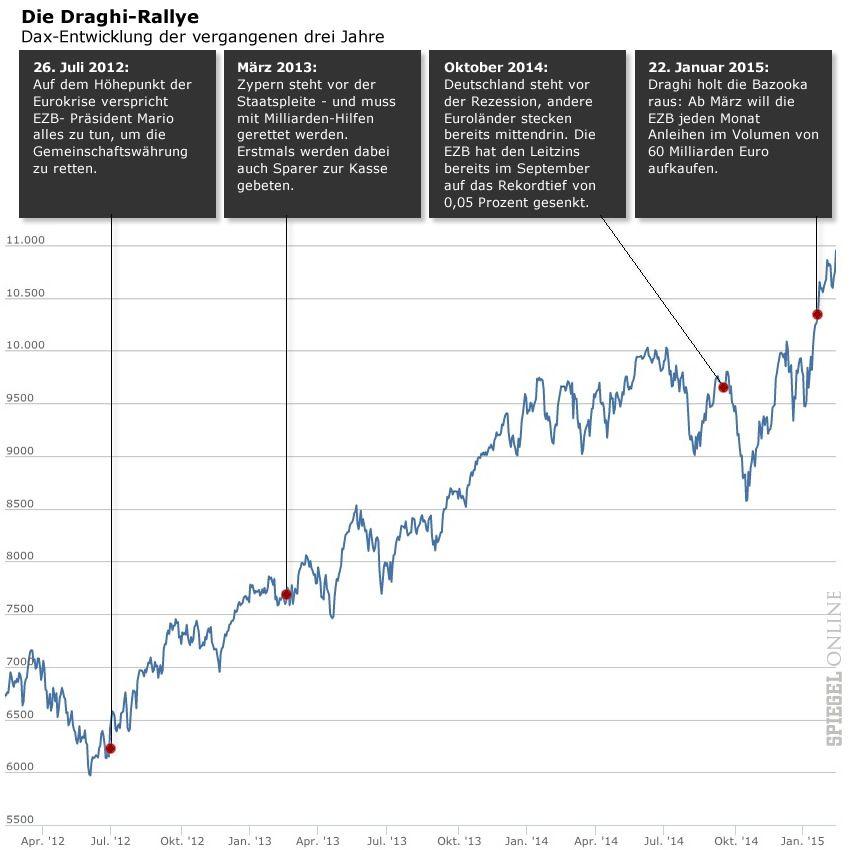Die Draghi Ralley Dax 3 Jahre Grafik Chart