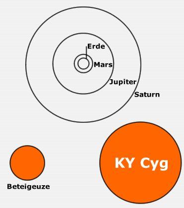 Größenvergleich: KY Cygni neben Beteigeuze und den Bahnen der inneren Planeten unseres Sonnensystems