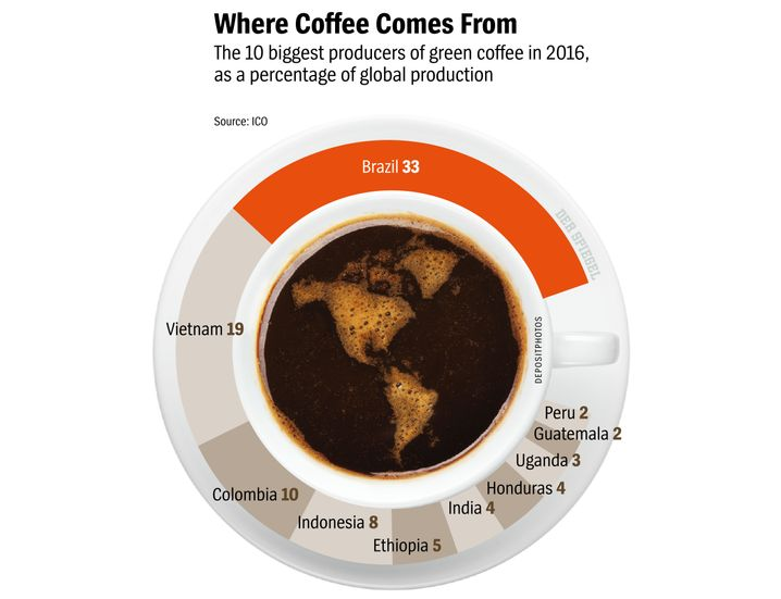 Graphic: Where Coffee Comes From