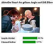 14.02 Uhr: Merkel zieht wieder leicht an Stoiber vorbei. Sind die CSU-Finger erlahmt?
