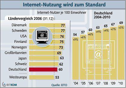 Bitkom-Studie: Im internationalen Vergleich stehen die Deutschen gar nicht schlecht da. Doch vor allem in Skandinavien, den USA und Großbritannien wird mehr gesurft