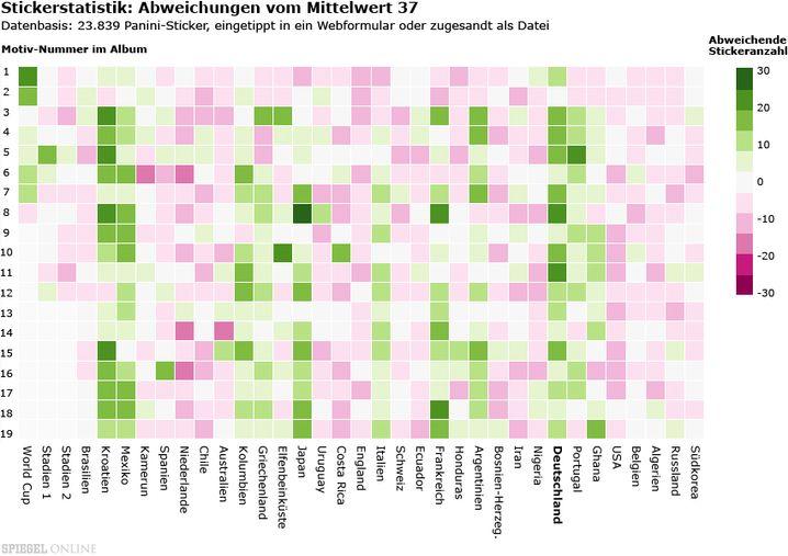 Heatmap der WM-Sticker: Aufkleberzahlen, die genau dem zu erwartenden Mittelwert von 37 entsprechen, sind weiß gefärbt. Abweichungen nach oben und unten erscheinen grün beziehungsweise violett. Zum Betrachten die Grafik bitte anklicken.