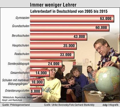 Grafik: Lehrerbedarf bis 2015