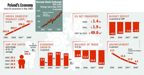 Poland's economy has been booming since EU accession.
