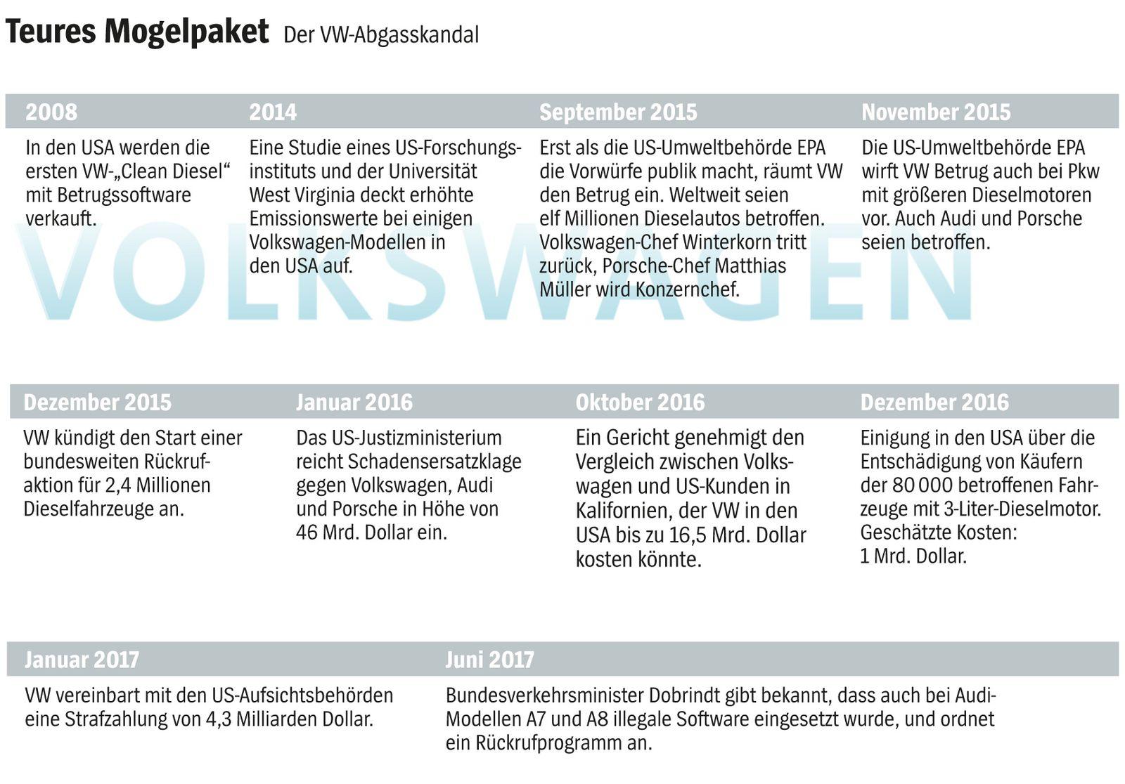 SP 24/2017, S.56 Grafik Porsche Dieselskandal / VW.Skandal