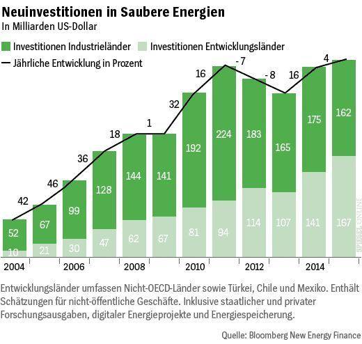 FÜR ARTIKEL - Grafik - Investitionen Energiewende - Investitionen Industrieländer und Entwicklungsländer