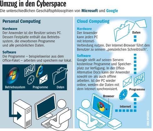 """Die Sache mit dem Cloud Computing: So unterscheidet sich das Arbeiten in der """"Wolke"""" von der herkömmlichen PC-Arbeit"""