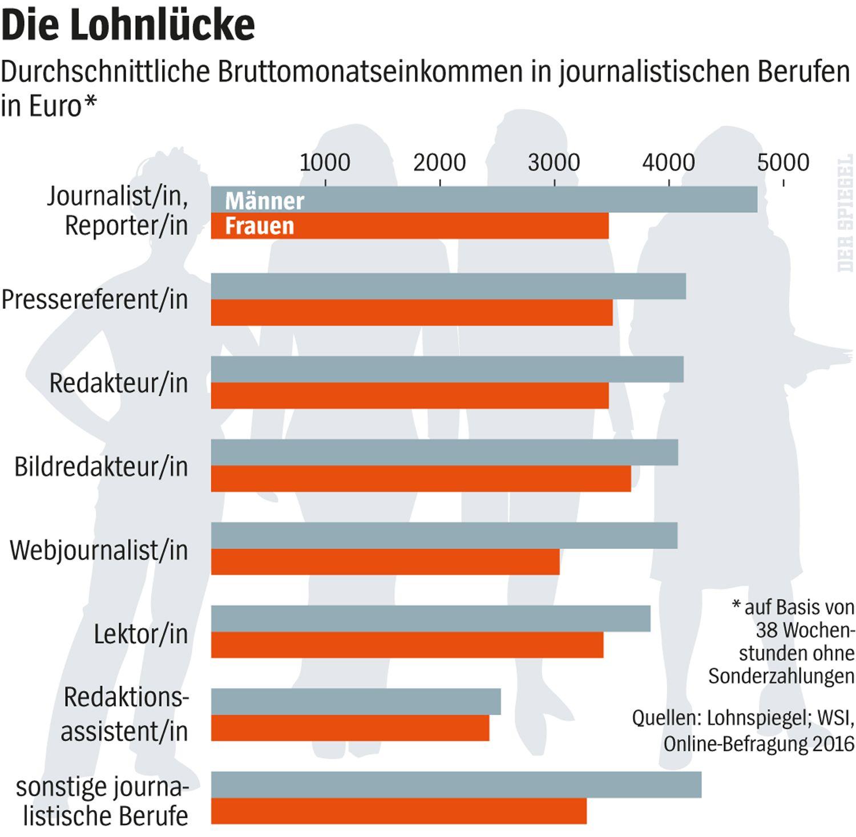 SPIEGEL Plus SPIEGEL 50/2016 S. 95 Grafik Lohnlücke