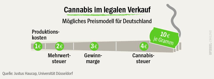 NOCH NICHT VERWENDEN - Grafik - Cannabis - Mögliches Preismodell für Deutschland