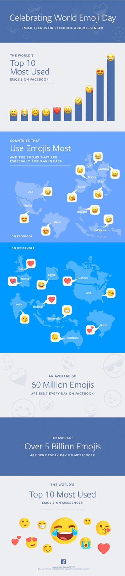 Weltweit meistgenutzte Emoji auf Facebook