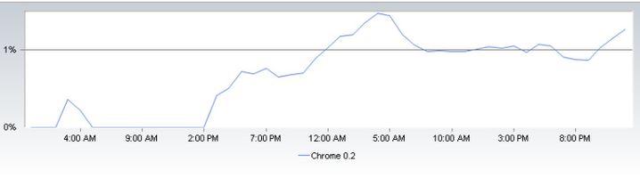 Aktuelle Nutzungsstatistik von Chrome: Hohes Neugier-Niveau