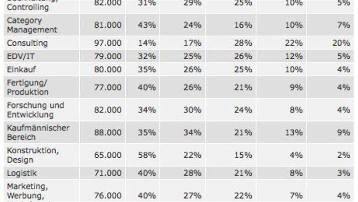 Gehaltsreport: Harte Schnitte in der Krise