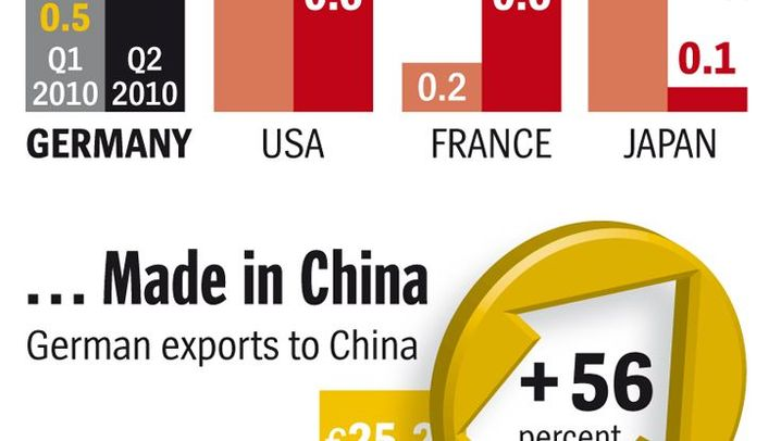 Graphics Gallery: The Chinese-German Relationship