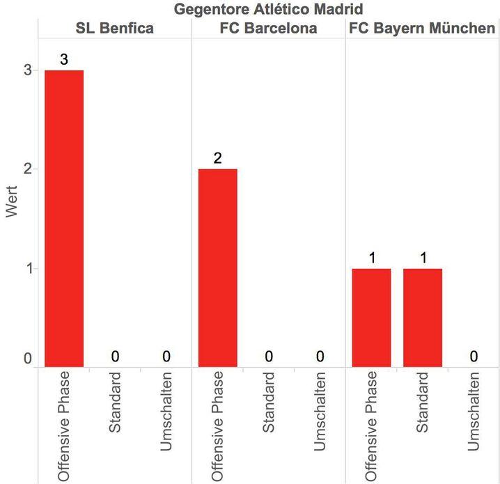 Diese Abbildung zeigt die fünf Gegentore von Atl é tico Madrid in der Champions-League-Saison 2015/16 in Bezug auf die vorhergehende Spielsituation