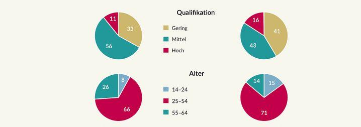 Arbeitslosigkeit in Deutschland und der EU: Qualifikation und Alter