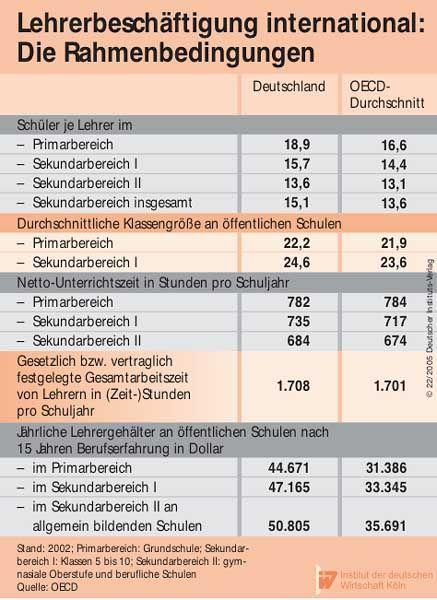 Lehrerbeschäftigung: Deutschlands Pädagogen im Vergleich