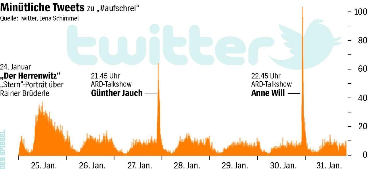 SPIEGEL Grafik/ Twitter