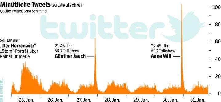 #Aufschrei bei Twitter: Immense Aufmerksamkeit