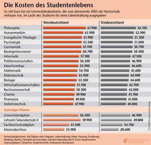 Übersicht: Was ein Studentenleben kostet