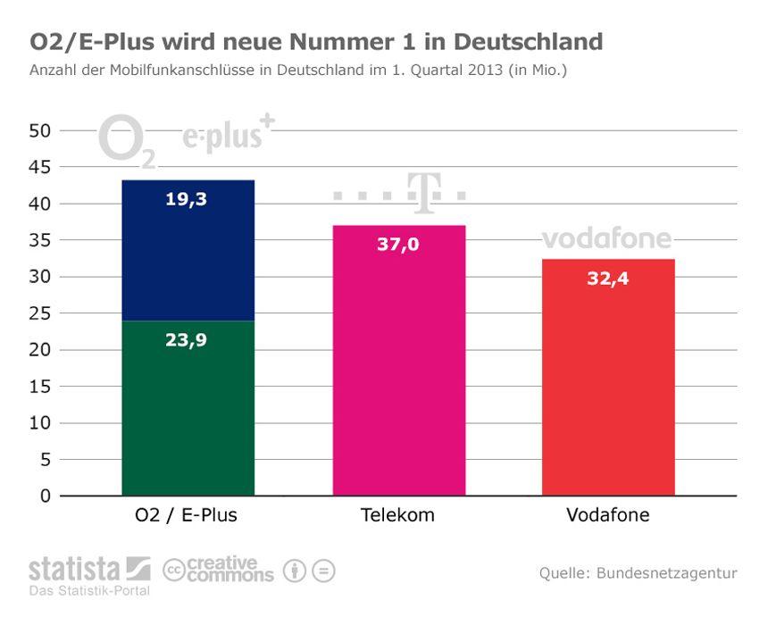 EINMALIGE VERWENDUNG O2/E-Plus / Mobilfunk Grafik