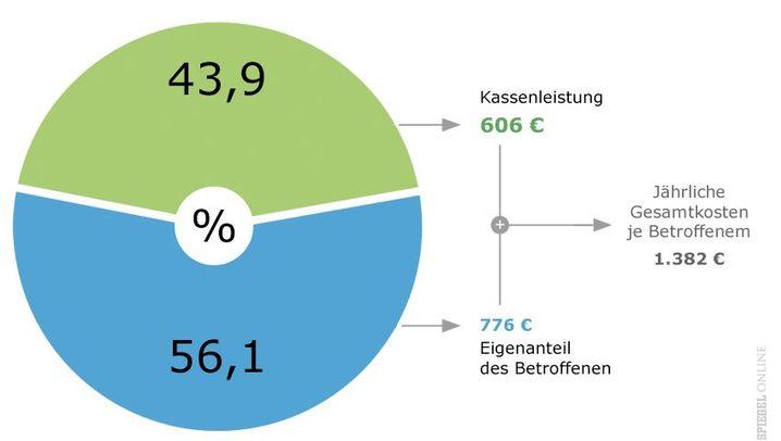 Zahnersatz in Deutschland: Teurer Süden, fleißiger Osten