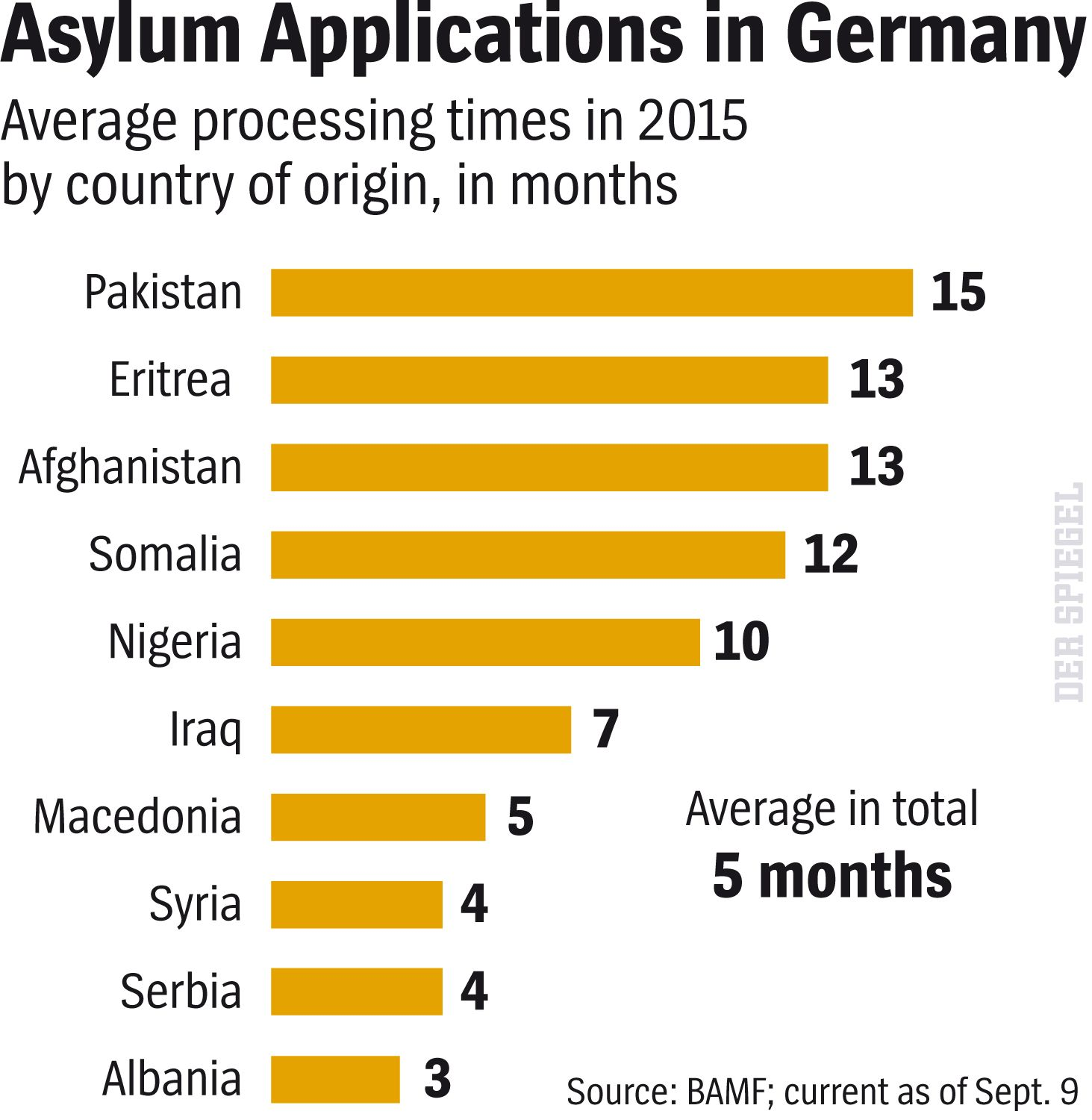 ENGLISH VERSION GRAFIK DER SPIEGEL 43/2015 Seite 35 - Asylum Applications in Germany