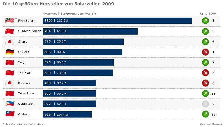 Grafikstrecke: Der weltweite Solarmarkt
