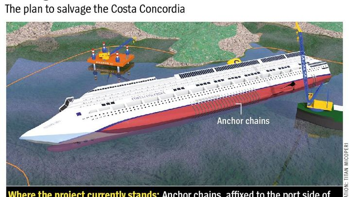 Graphics Gallery: How the Costa Concordia Will Be Raised