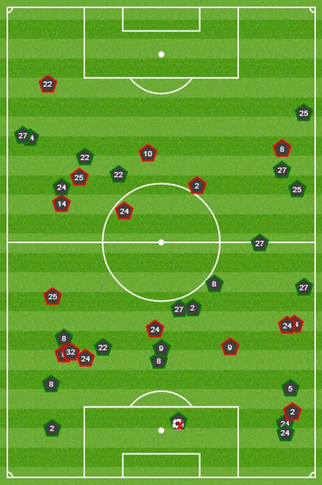 PSG setzte von Beginn an auf Zweikampfhärte. Die roten Fünfecke symbolisieren die Fouls, die die Gäste begingen. Chelsea hielt dagegen, wie die erlittenen Fouls (grüne Symbole) verdeutlichen. 17-mal langten die Pariser zu, 24-mal die Londoner.