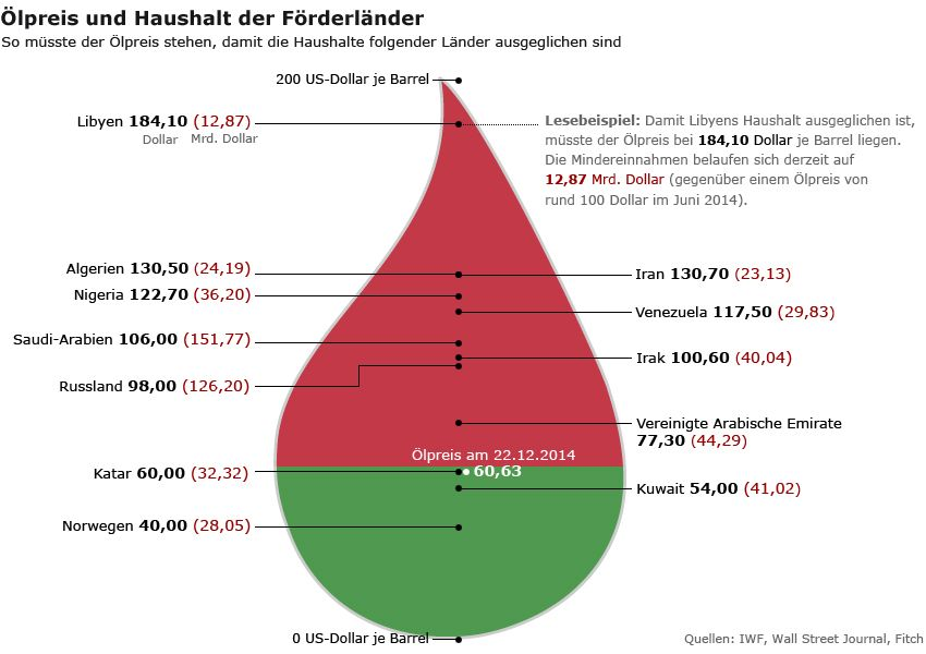 Grafik - Ölpreis und Haushalt der Förderländer