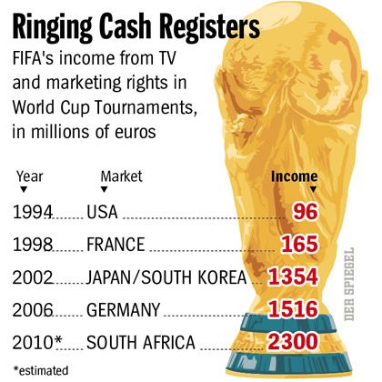 FIFA profits from selling rights (click to enlarge).