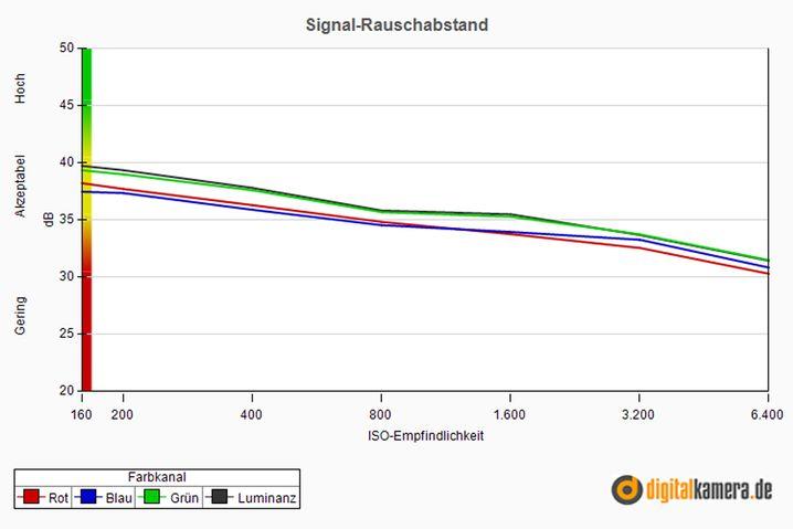 Akzeptabler Signal-Rauschabstand der Nikon 1 J3: Je größer der Wert, desto deutlicher ist das Signal und desto geringer ist das störende Rauschen