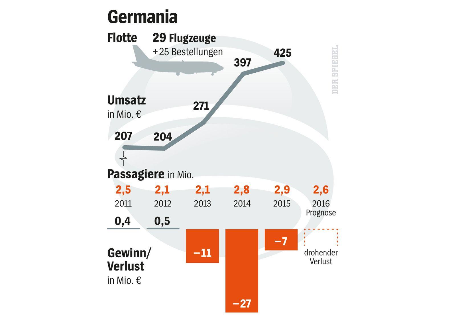 EINMALIGE VERWENDUNG SPIEGEL Plus SPIEGEL 19/2017 S.68 Germania