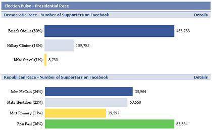 """Ständig aktualisierte Zählung: Zahl der """"Unterstützer"""" für verschiedene Präsidentschafts-Bewerber bei Facebook"""