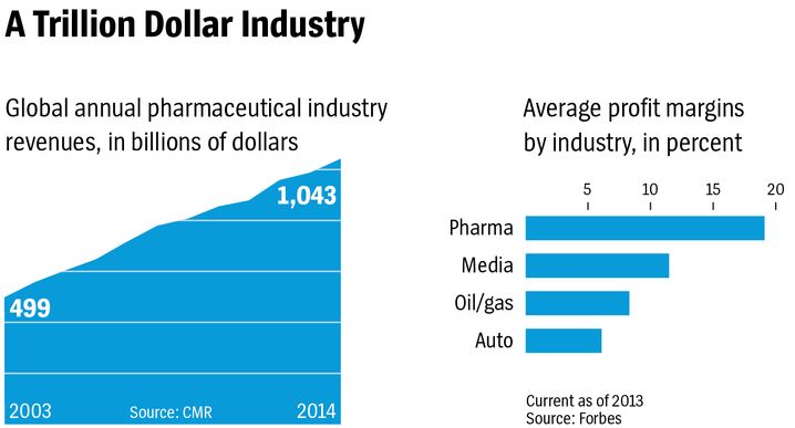 Graphic: The Trillion Dollar Pharmaceuticals Industry