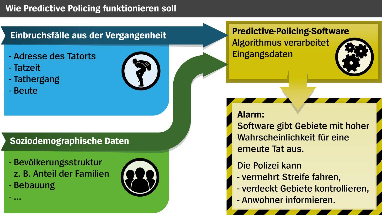 Predictive Policing v2