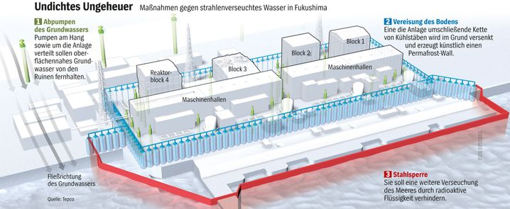 AKW Fukushima: Undichtes Ungeheuer