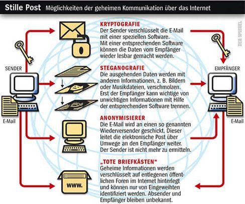 Möglichkeiten der geheimen Kommunikation über das Internet