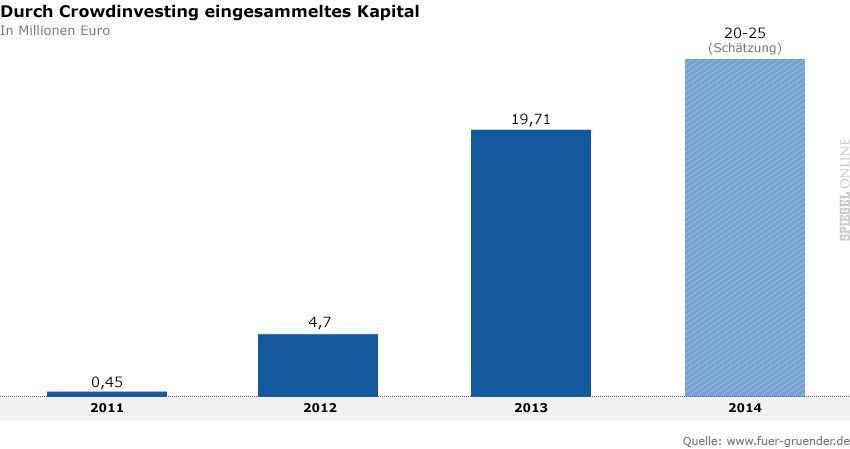 Grafik - Durch Crowdinvesting eingesammeltes Kapital - v2