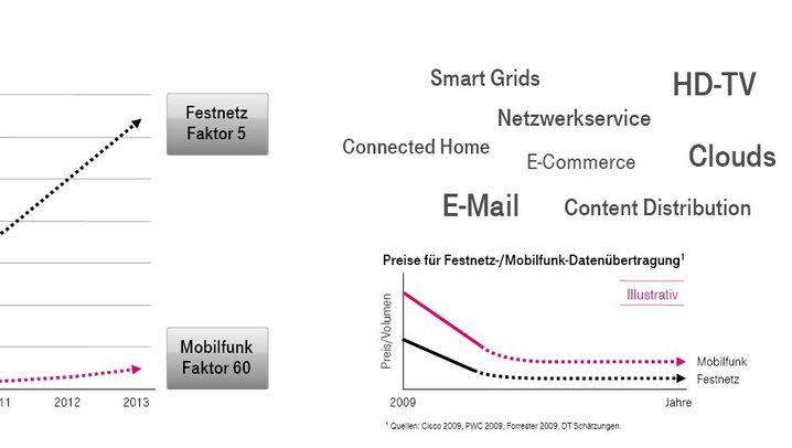 Neue Telekom-Strategie: Ära der Mini-Projekte