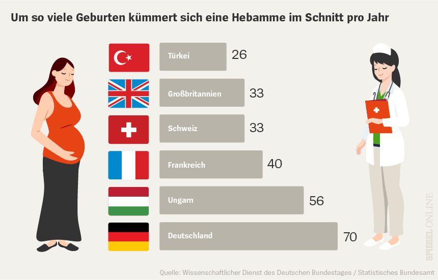 Grafik Chart Geburten Hebamme im Schnitt pro Jahr