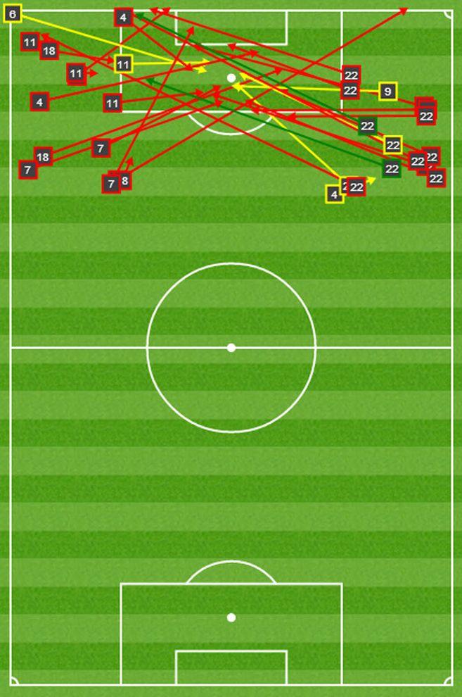 Flanken des FC Barcelona: Durch die Atlético-Defensive erzwungen