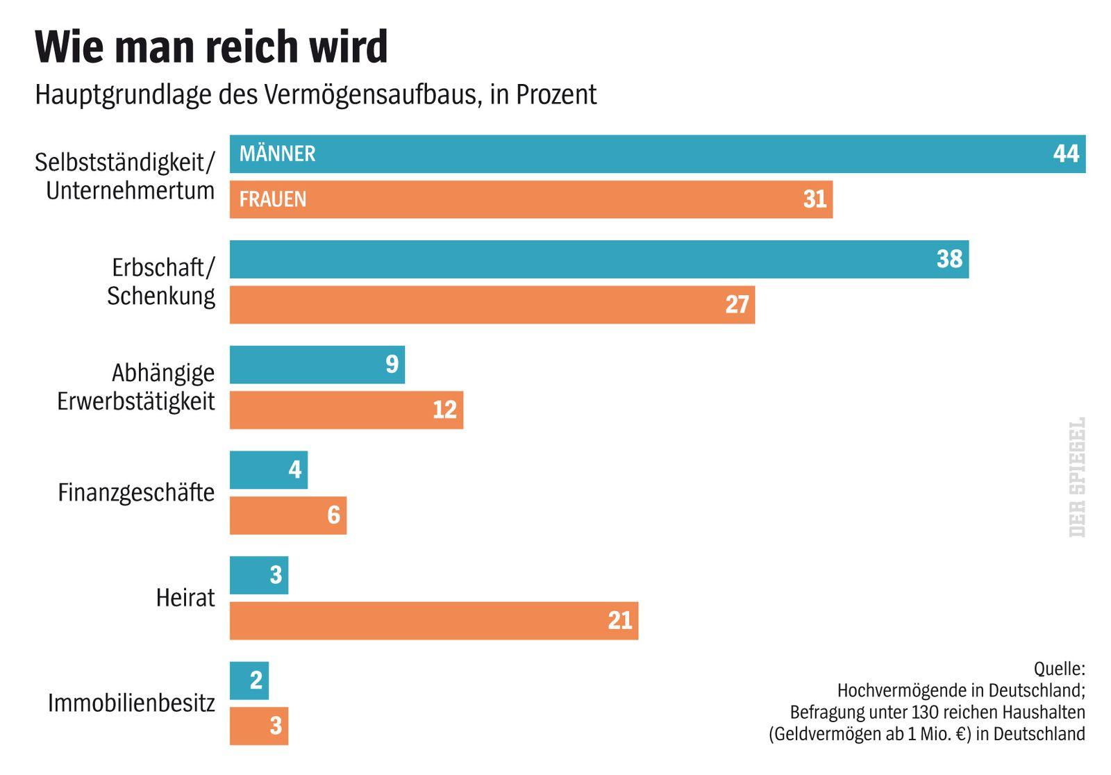 EINMALIGE VERWENDUNG SPIEGEL Plus SPIEGEL 38/2016 S. 70 Leben der Reichen