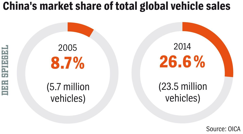 ENGLISH VERSION GRAFIK DER SPIEGEL 34/2015 Seite 65 - China's market share of total global vehicle sales