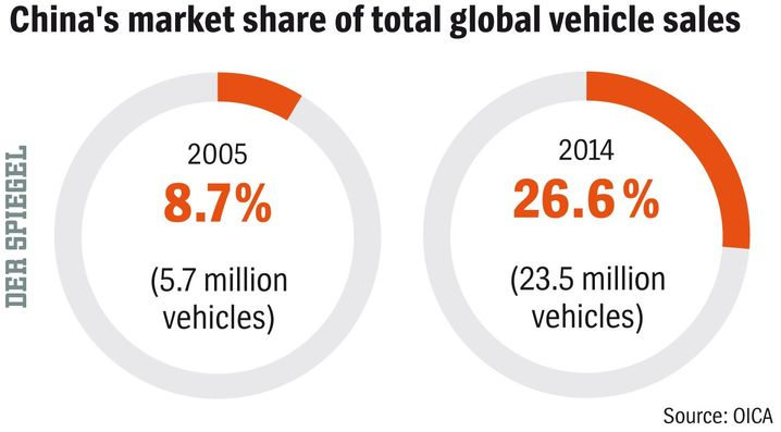 Graphic: Chinese Automobile Sale